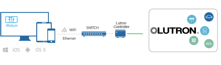 LutronConnection.png